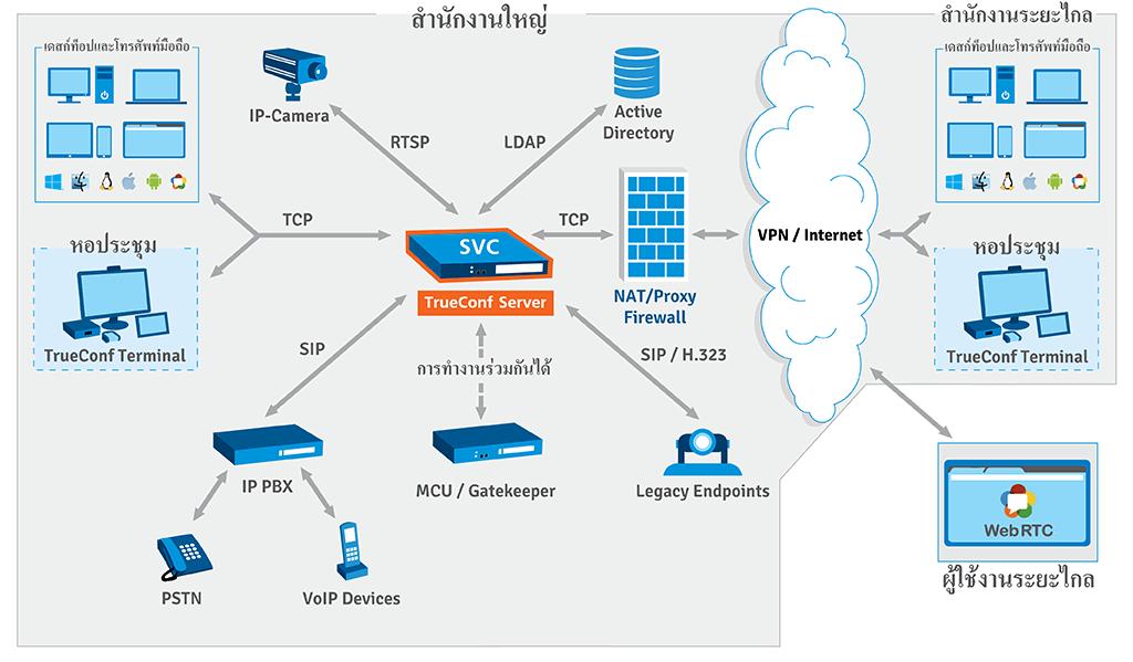 โครงการ TrueConf Server